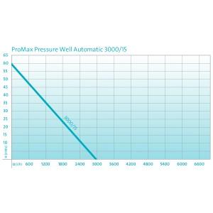 Pompa submersibila Oase ProMax PressureWell Auto 3000/15