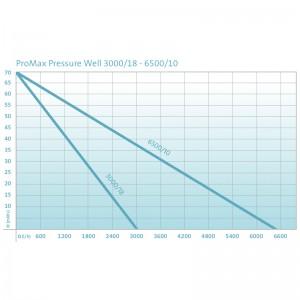 Pompa submersibila Oase ProMax Pressure Well 6500/10