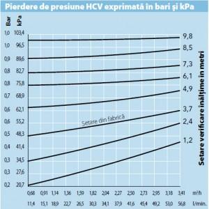 Supapa retinere Hunter HCV 3/4